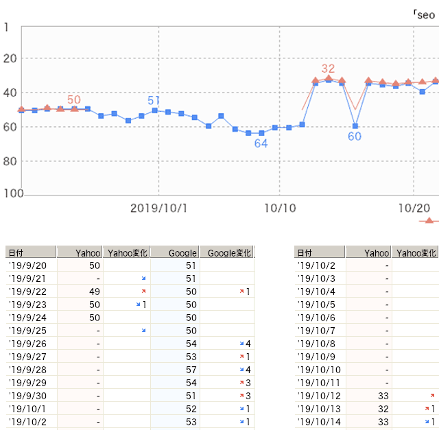 h1変更後の検索順位の変動を記録したグラフと表